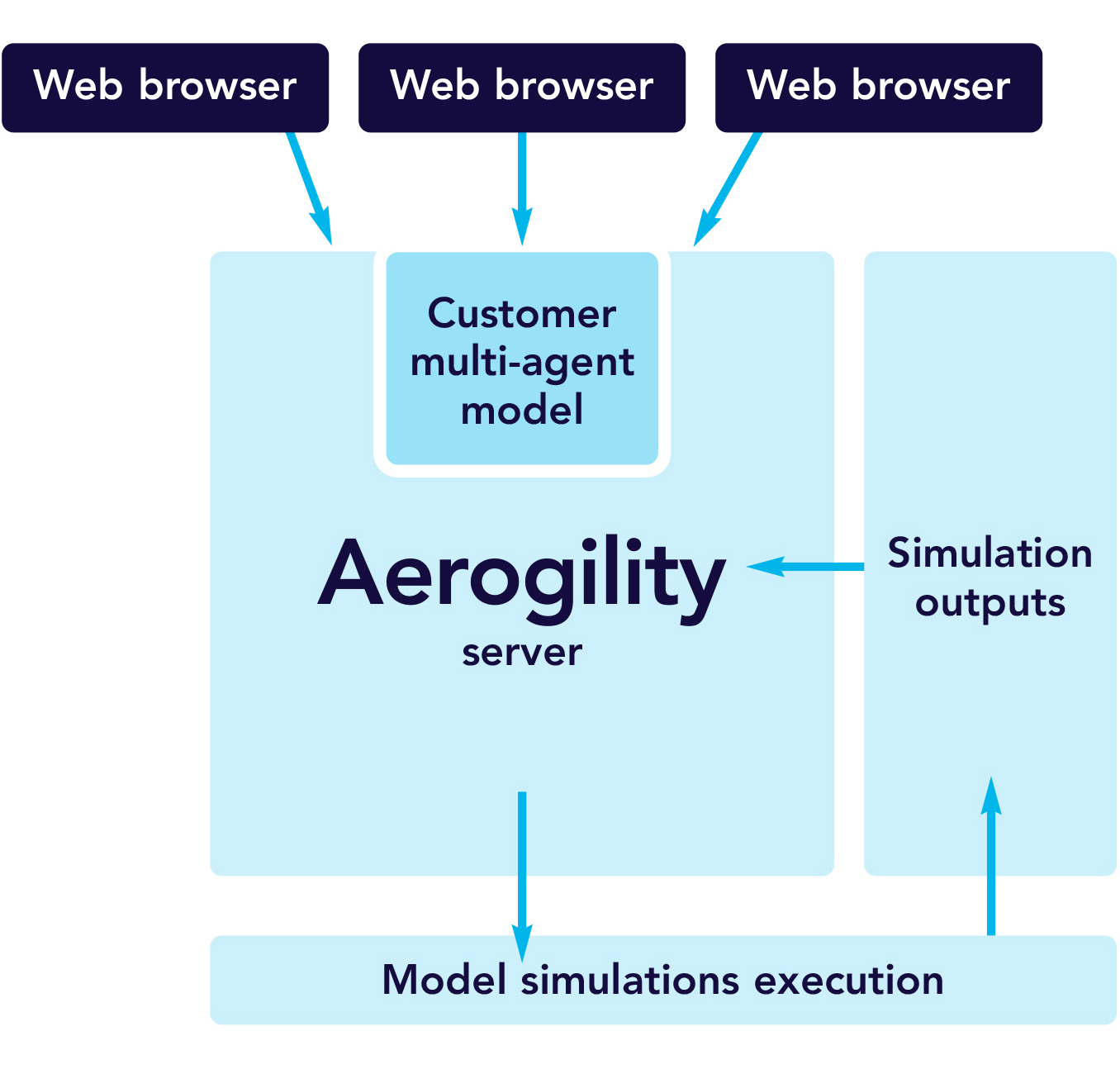 Aerogility set-up diagram