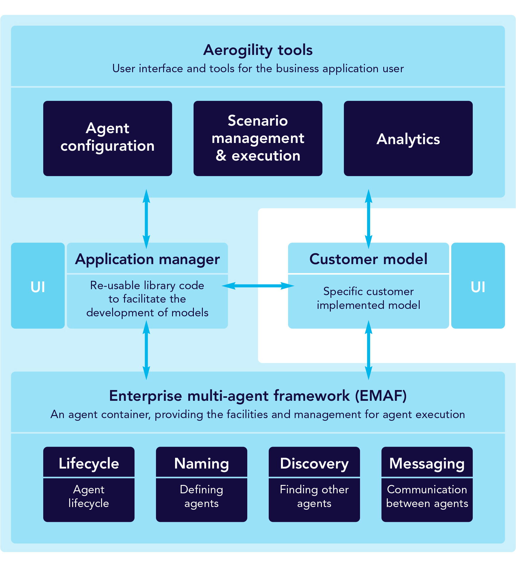 Intelligent agents diagram